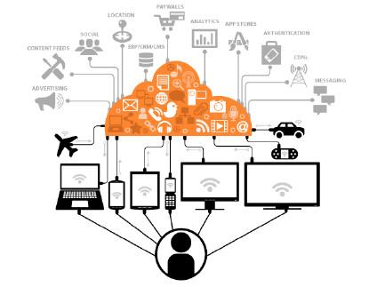 Mobile complexity (Source: Ridgecrest Capital Partners)