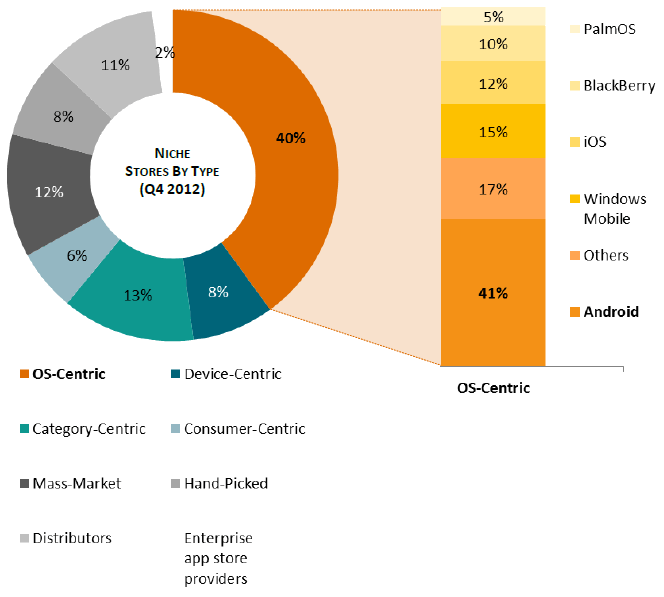 Niche app stores by type (Source: Research2Guidance)