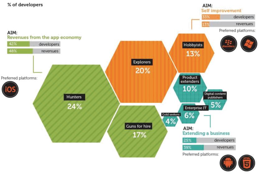 Developer segments (Source: Vision Mobile)
