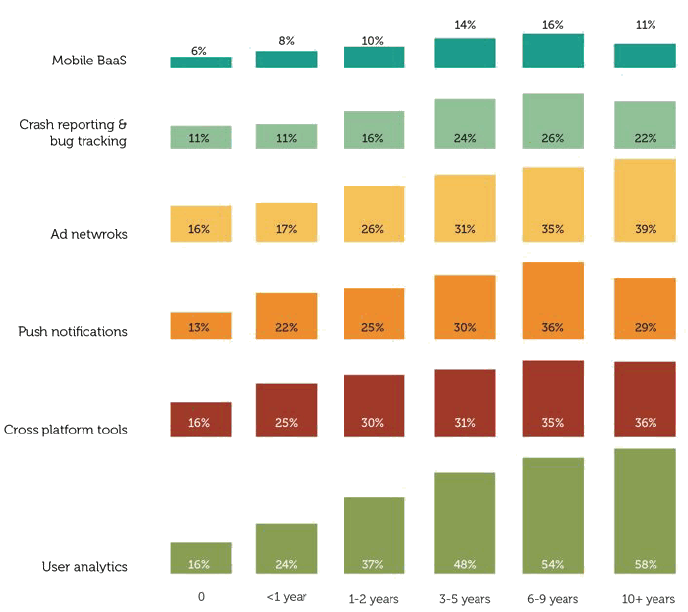 Developer use of tools by experience (Source: Vision Mobile)