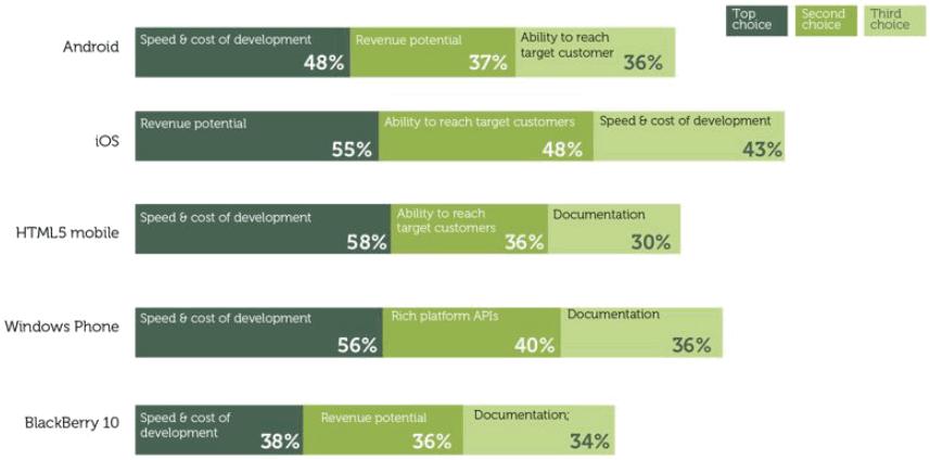 How developers choose platform (Source: Vision Mobile)