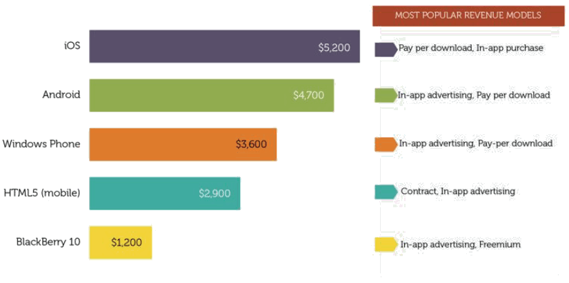 Revenue by platform and type (Source: Vision Mobile)