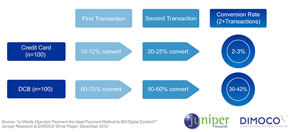 Conversion rate on billing mechanism (Source: Juniper)