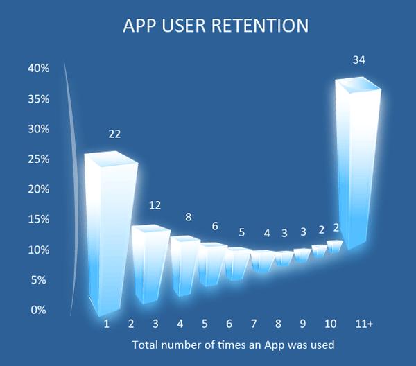 App User Retention (Source: Localytics)