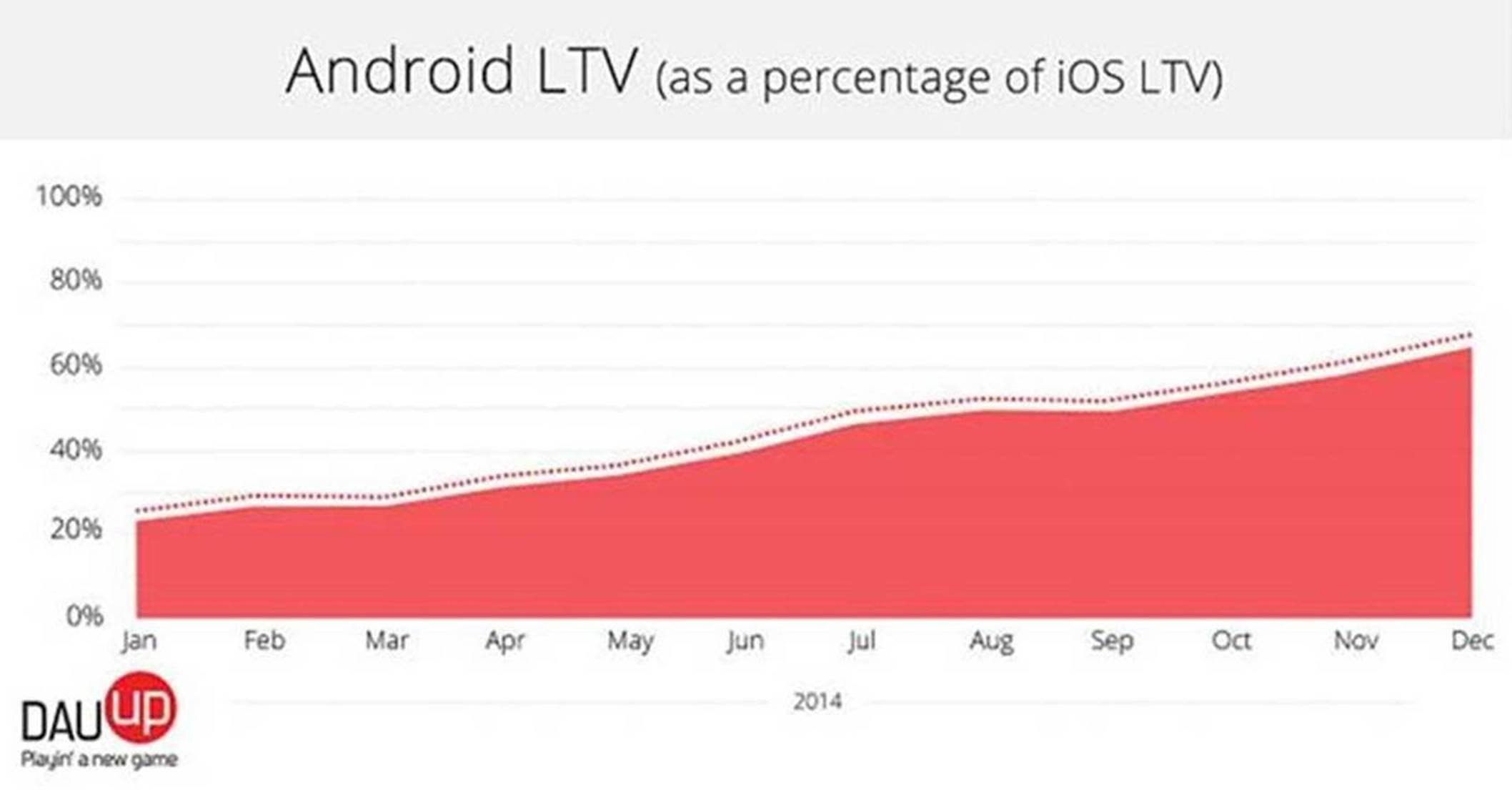 Android LTV compared to iOS (Source DAU up)