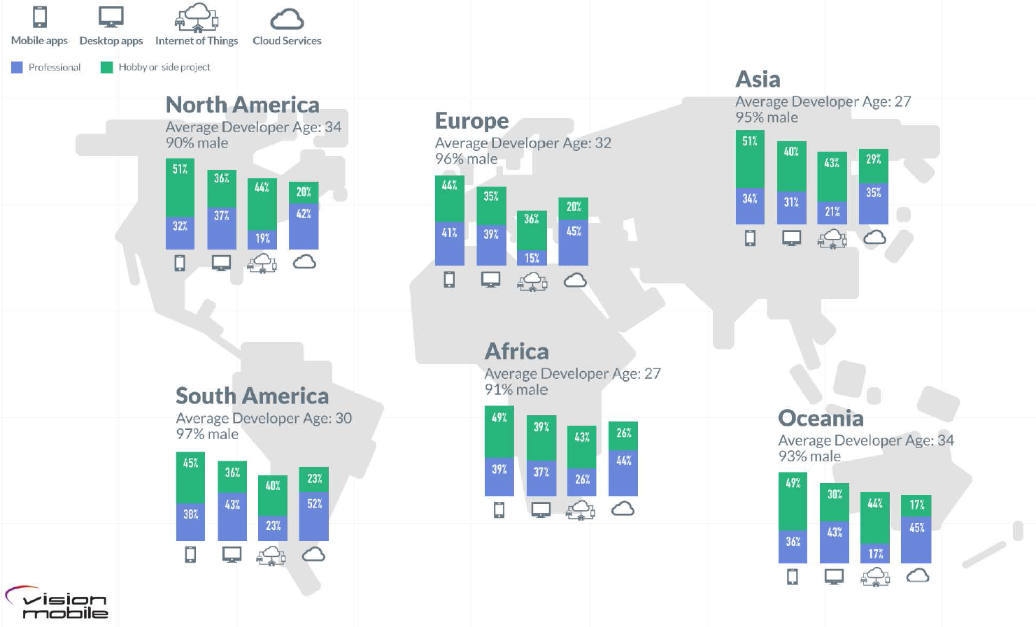 Developer Nation - Gender bias