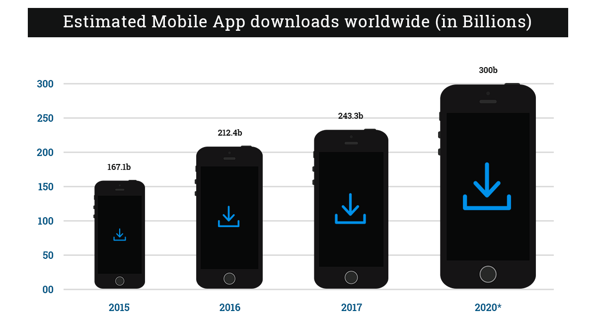 Estimated Mobile App downloads worldwide (in Billions)