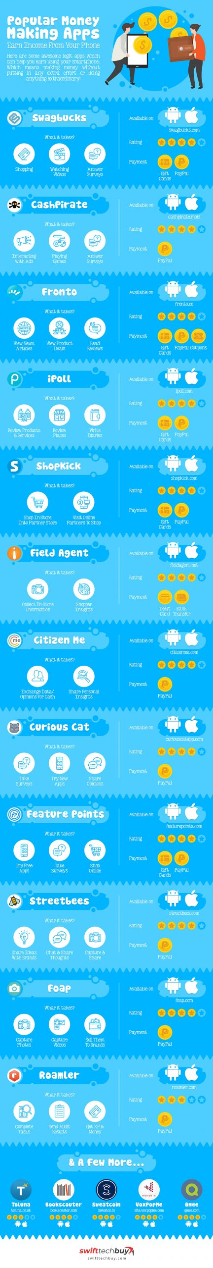 Money making apps [Infographic]
